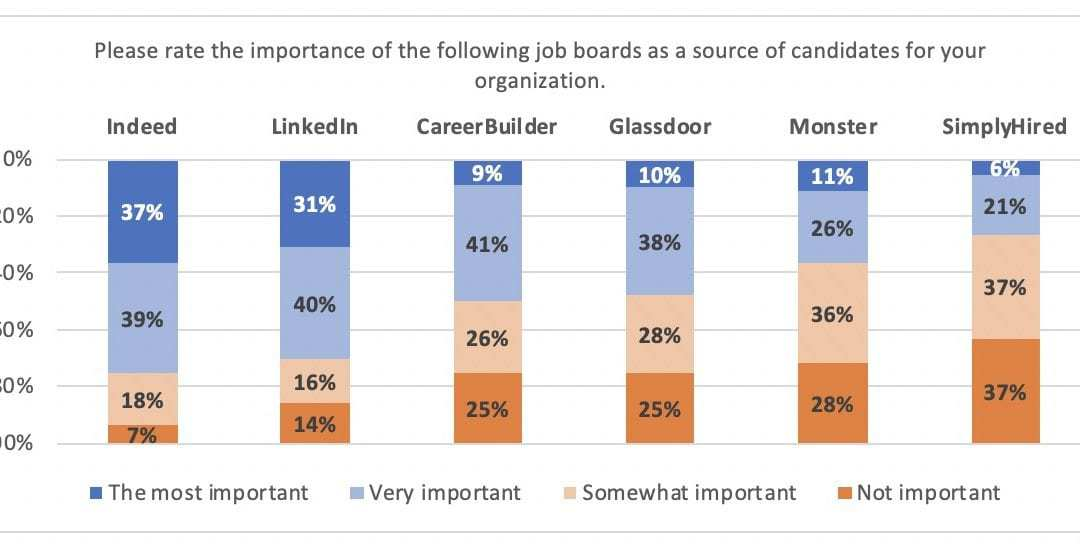 Global HR Research | Talent Acquisition Heart of the HR Function
