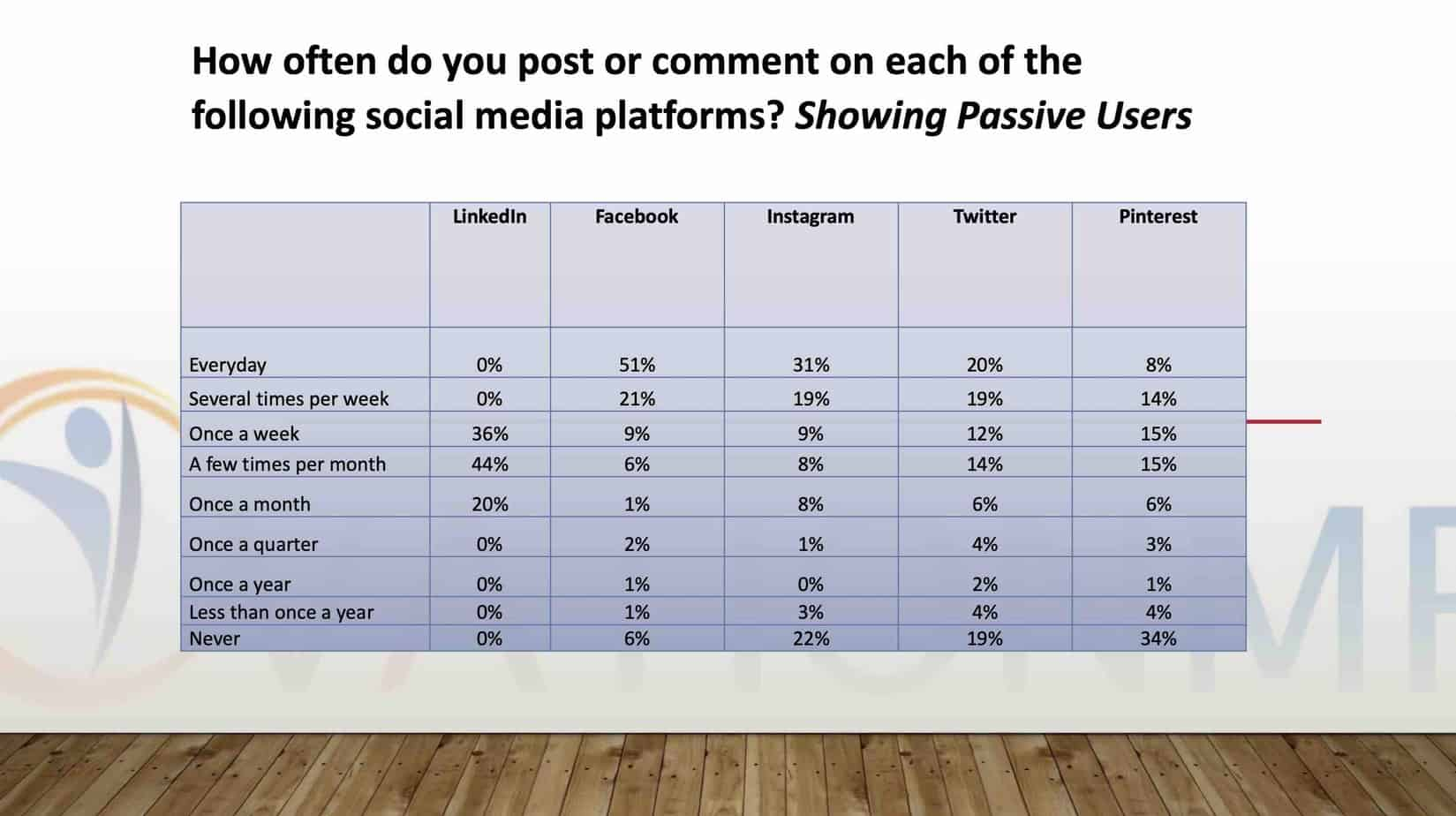 Linkedin Users Survey Showing passive users