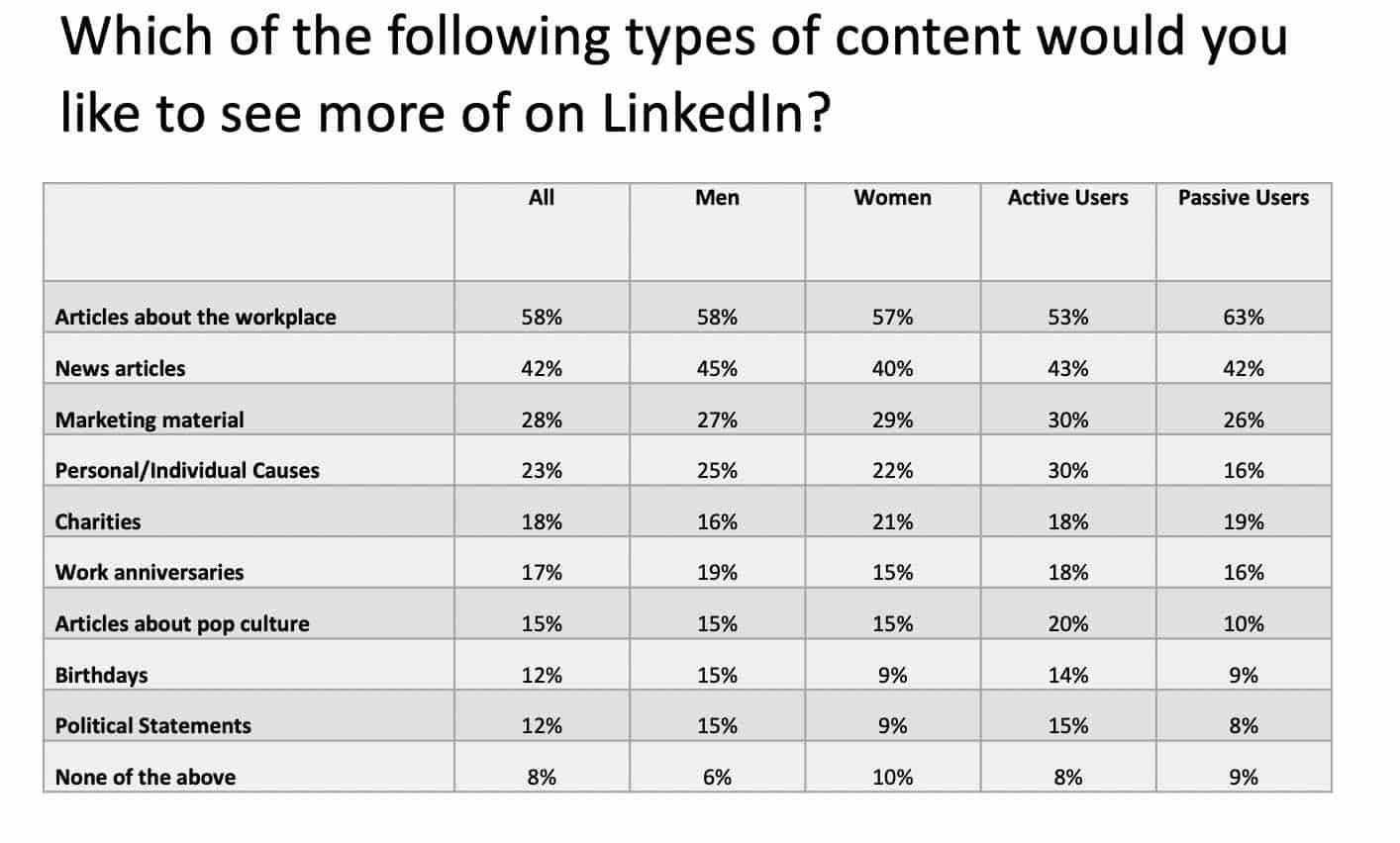Linkedin Users Survey What would like to see more of