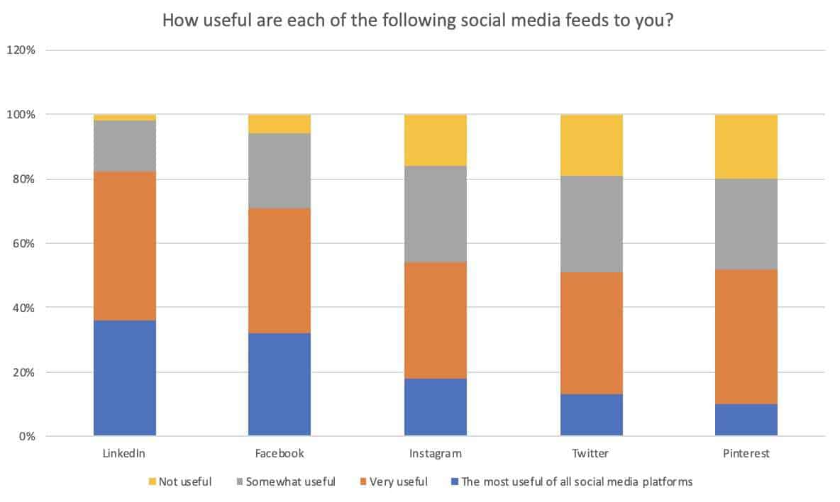 Linkedin Users Survey How useful are the following Feeds